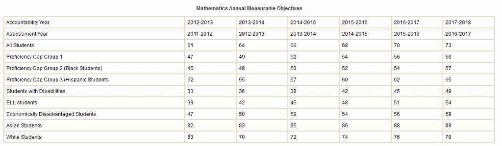 Virginia Annual Measureable Objectives Math