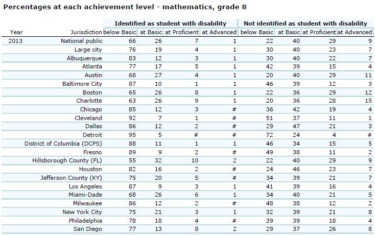 2013 TUDA Math 8th Grade