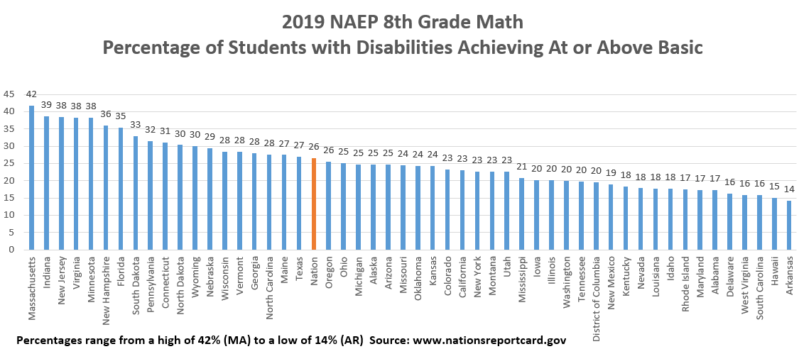 NAEP 2019 Math Gr 8 Rank by State