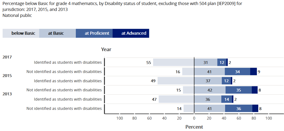 NAEP Math Grade 4 students with disabilities compared to students without disabilities 2013-2015-2017