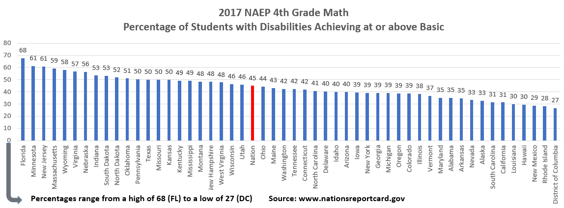 MathGrade4 States at or above basic 2017