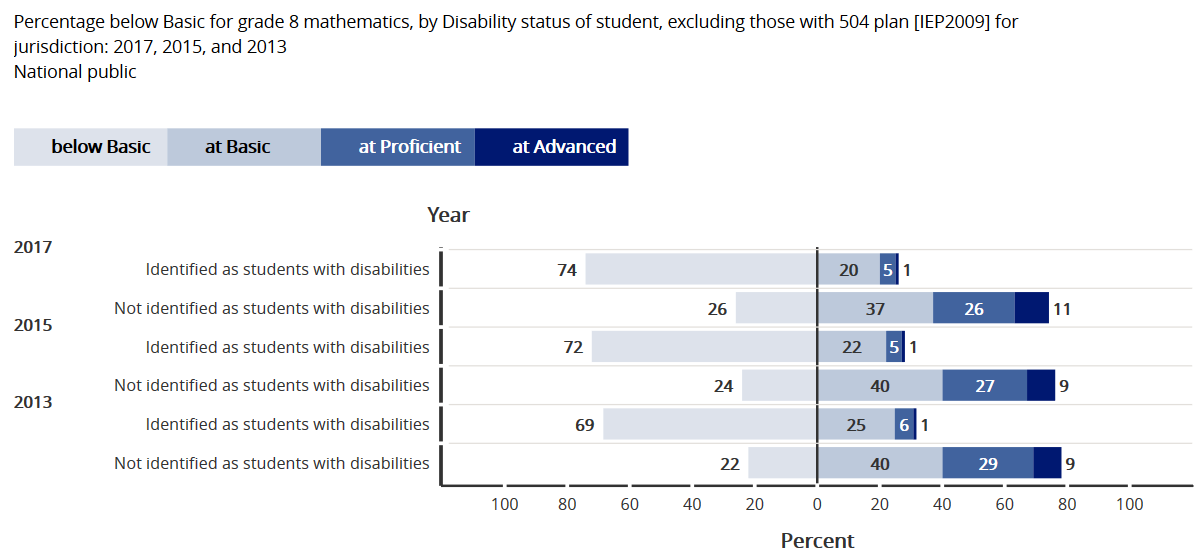 NAEP Math Grade 8 students with disabilities compared to students without disabilities 2013-2015-2017