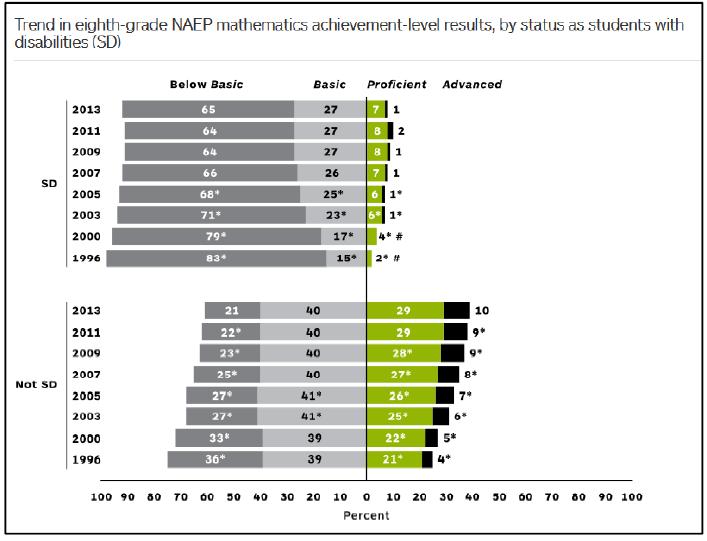 NAEP 2013 Math 8th
