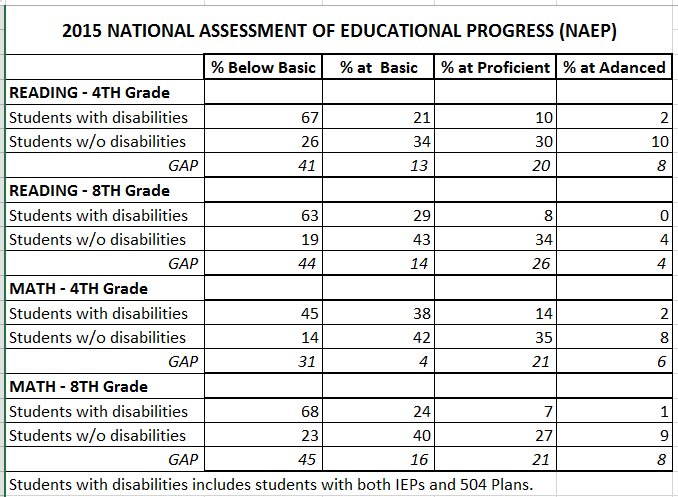 NAEP 2015 Achievement levels SD vs. No SD