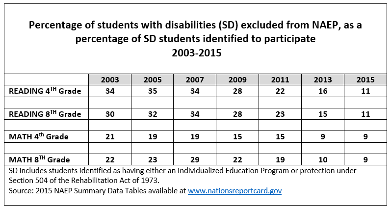 NAEP exclusion rates for students with disabilities
