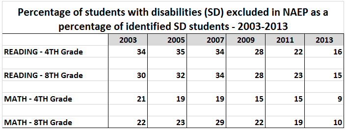 NAEP exclusion of SDs