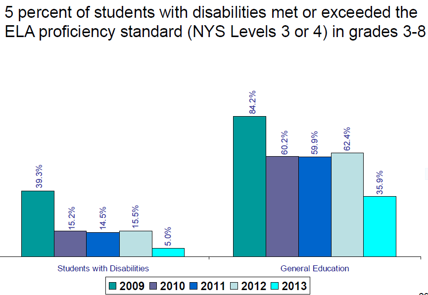 Performance of students with disabilities in NY ELA assessment
