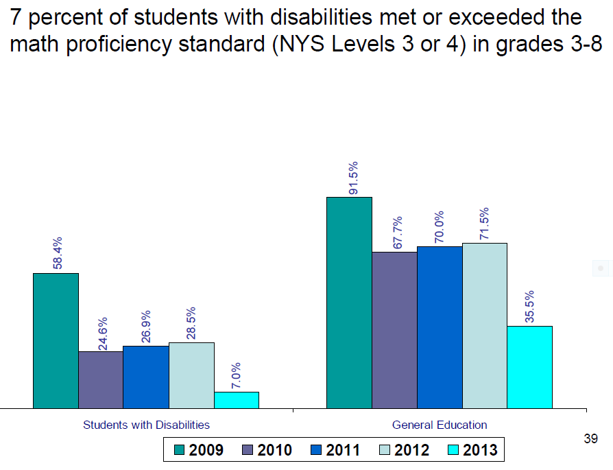 Performance of students with disabilities on NY Math assessment