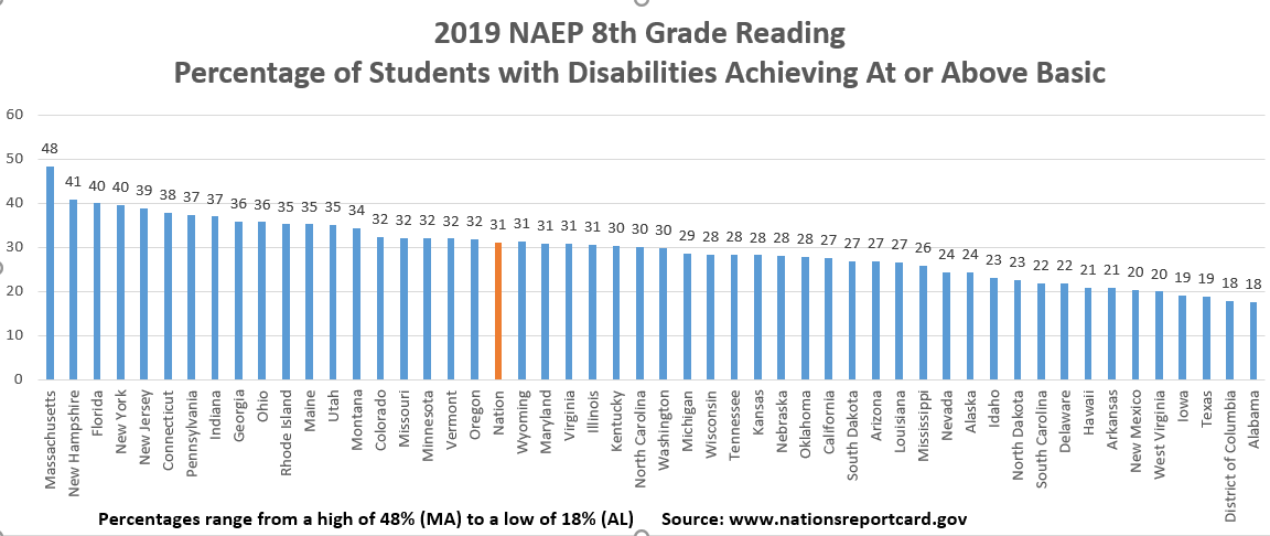 NAEP 2019 Reading Gr 8 Rank by State