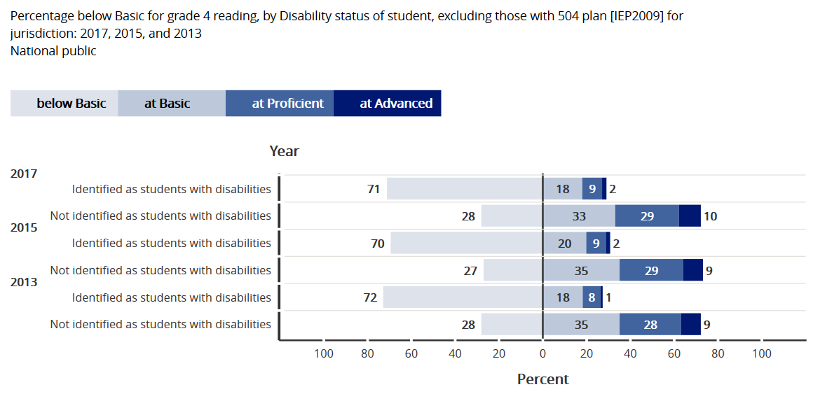 NAEP Reading Grade 4 students with disabilities compared to students without disabilities 2013-2015-2017.