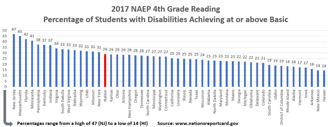 Reading Grade 4 Students with Disabilities Basic and Above 2017