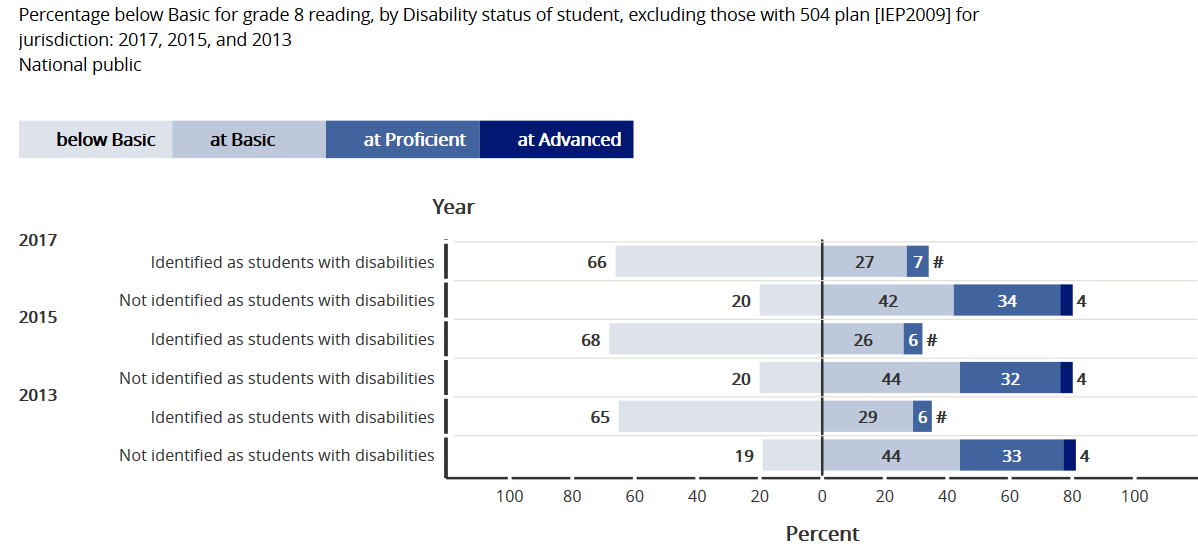 NAEP Reading Grade 8 students with disabilities compared to students without disabilities 2013-2015-2017