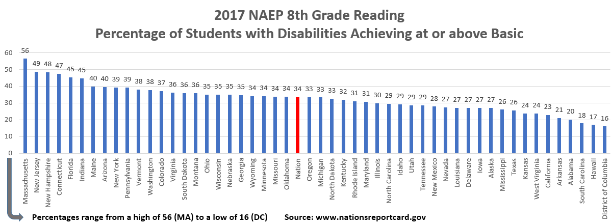 Reading Grade 8 Students with Disabilities Basic and Above 2017