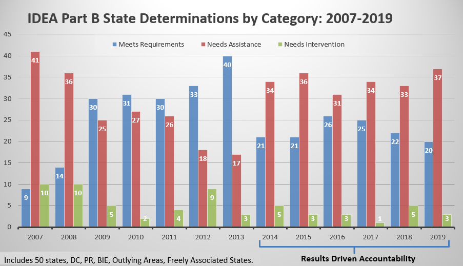 IDEA Part B State Determinations 2007-2019